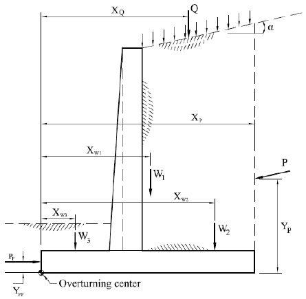 33 Fresh Counterfort Retaining Wall Design Xls Retaining Wall Design Retaining Wall Concrete Retaining Walls
