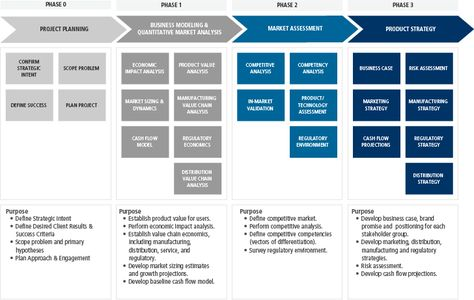 Product Strategy Roadmap Template Portfolio Management Timeline