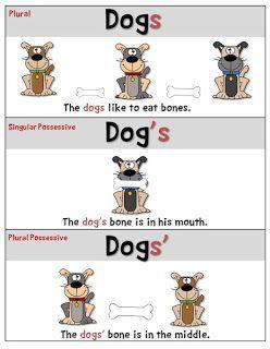 Plural Possessive Poster Freebie Possessives Plurals Possessive Nouns Possessive nouns free worksheets 5th