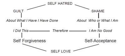Image result for worksheets about shame and guilt | guilt/shame ...