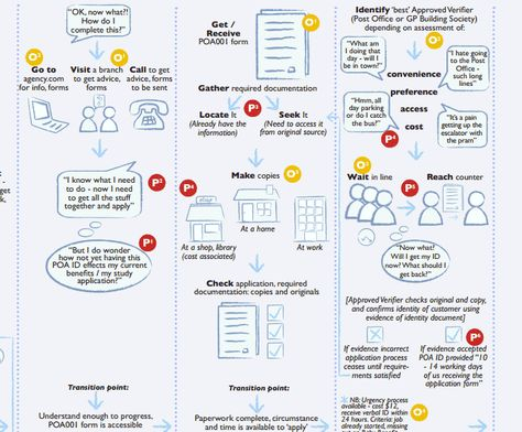 Service blueprint of the creative approach Service Design - copy blueprint lite app