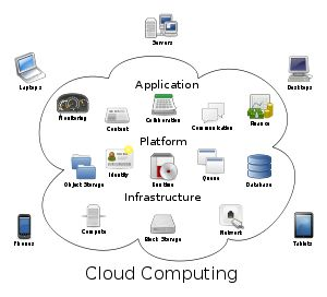 Cloud computing including Google, Salesforce.com, Amazon, Axios Systems, Microsoft, Yahoo & Zoho