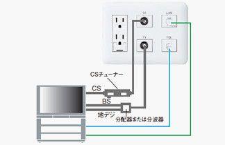 マルチメディア コンセントとは インターネット配線設備 電設資材 Panasonic コンセント マルチメディア 配線