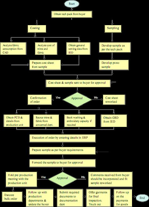 flowchart of Merchandising Apparel Merchandising Pinterest - wholesale merchandiser sample resume