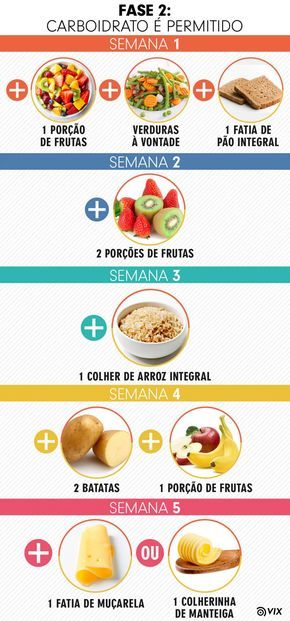 Dieta da proteina por 3 dias
