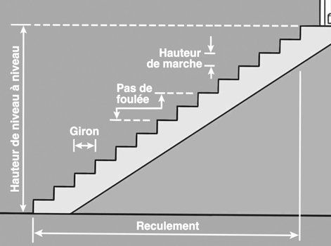 Comment Creer Un Escalier Exterieur En Beton Leroy Merlin Escalier Exterieur Escalier Comment Creer