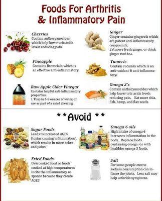 Gout Foods To Eat Gout Diet Foods To Eat Foods For Arthritis Arthritis Rheumatoid Arthritis Treatment