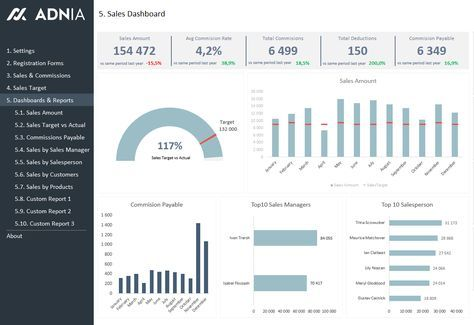 Sales KPI and Commission Tracker Template | Business | Excel