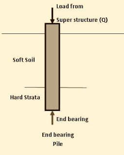 أنواع أساسات الخوازيق على أساس حالة التربة ونقل الحمل Foundation