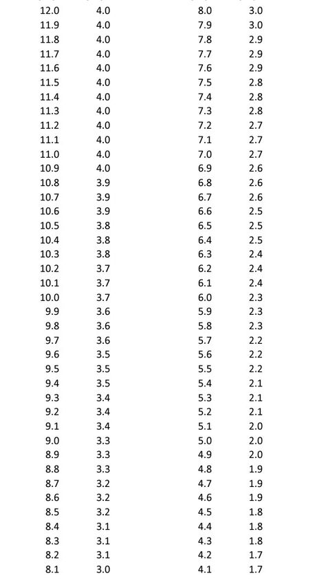 GPA conversion chart (12 Scale to 4 Scale) Good to know - gpa chart