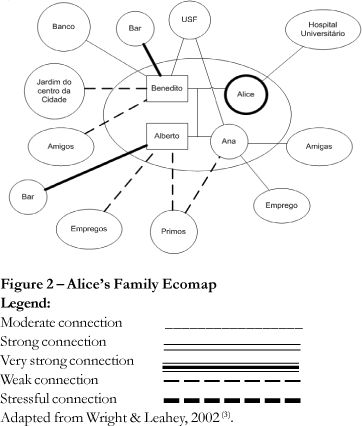 Social Mapping Template  Ecomap Social Work Template Image Search