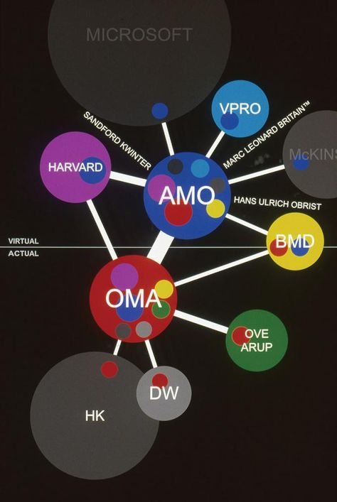 The other architect at cca pinterest a diagram showing how oma and amo implanted themselves into relationships within real and virtual spheres 2001 amo oma image courtesy of cca ccuart Gallery
