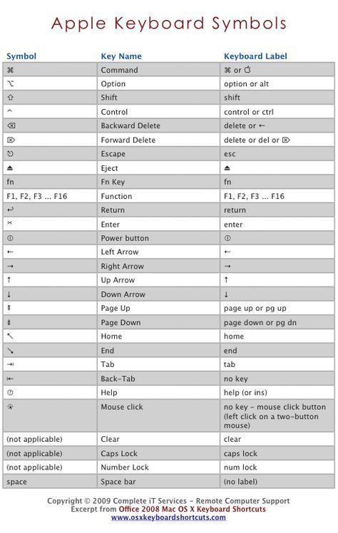 Apple Mac OS X Keyboard Symbols | OS X Keyboard Shortcuts | jipp