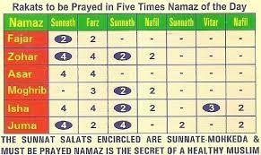 Namaz Rakat Chart 43 New Namaz Rakat Chart Home Furniture In 2020 Namaz Sunnah Prayers Namaaz