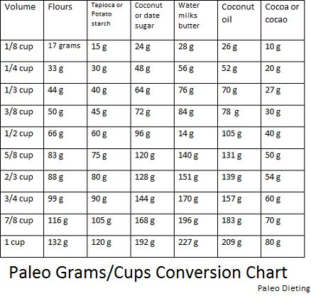 grams to cups conversion chart: Grams to cups conversion chart uk to us recipe conversions cups
