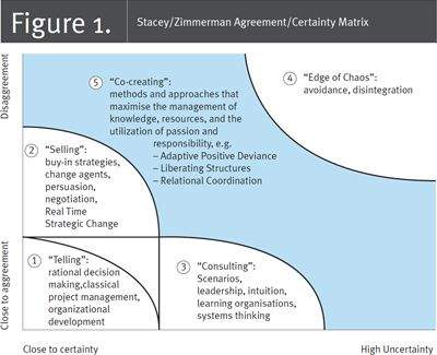 Fig  StaceyZimmerman AgreementCertainty Matrix Nursing