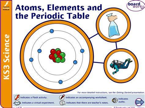 standard form bbc bitesize ks3 2+ Bbc Bitesize Periodic Table Pictures in 2  Periodic table