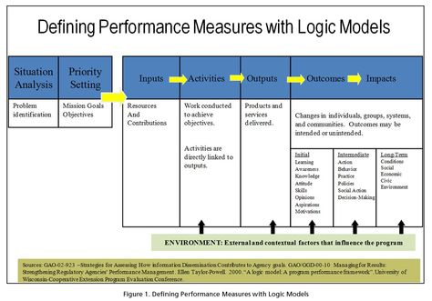 A good grant laugh for a start on a Friday A simplified logic - logic model template