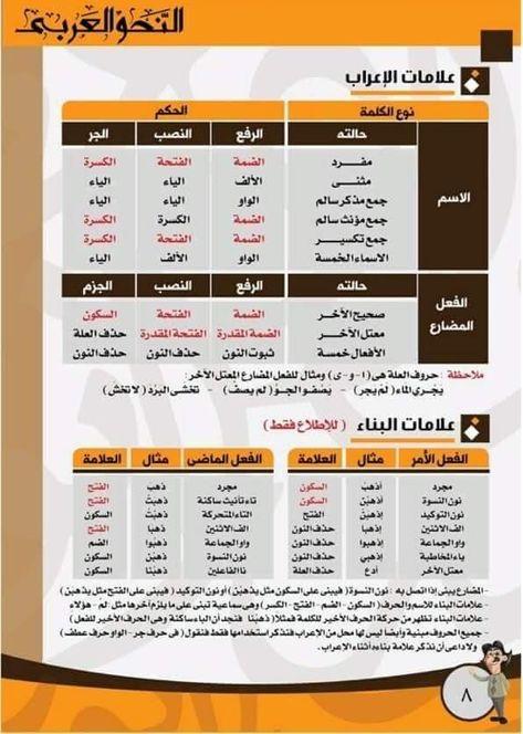 Pin By Janaalfarsi On Tools To Help In Arabic Language Teaching Learning Arabic Arabic Language