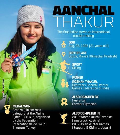 instalike Aanchal Thakur made history...