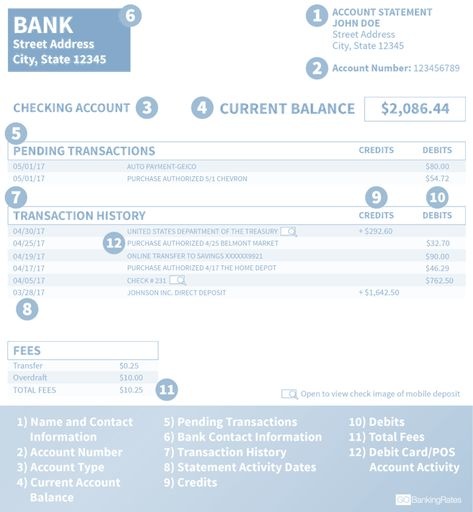Bank Statement Definition Use Importance Format Example