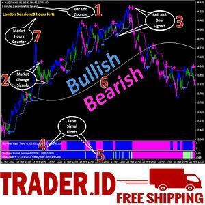 Skyforex Forex Indicator Non Repaint For Mt4 L Forex Trading System