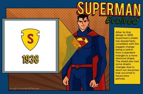 Evolución del emblema de Superman a lo largo de los años
