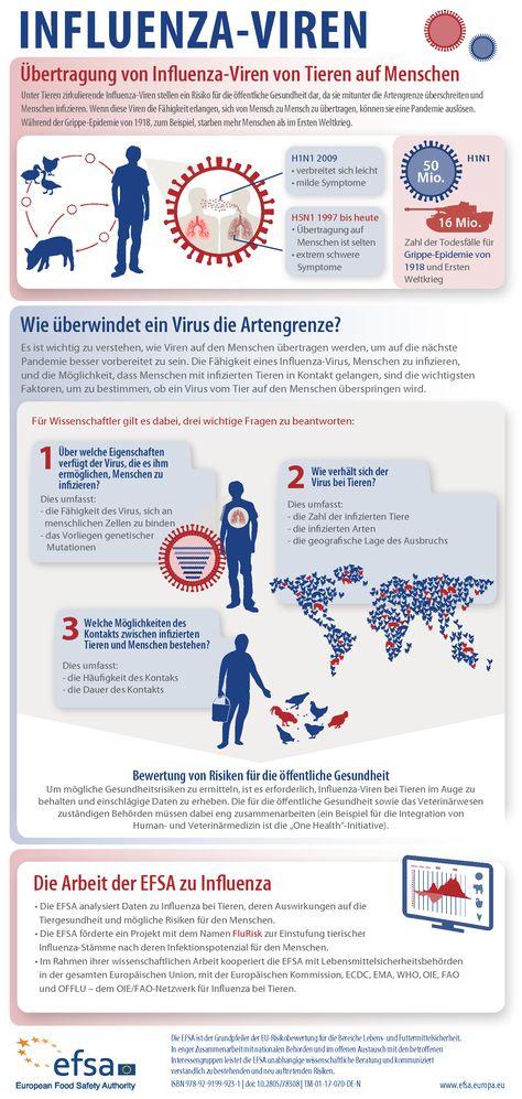 EFSA European Food Safety Authority (efsaeu) on Pinterest