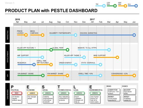 Product Plan Roadmap Template with PESTLE Dashboard Gestión - free roadmap templates
