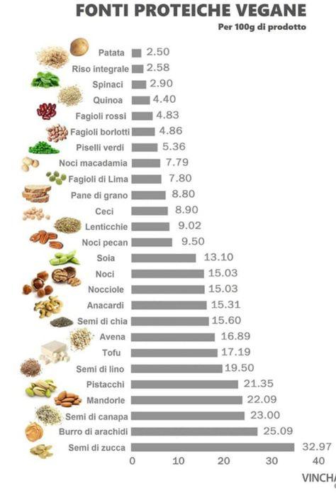 pasti per una buona dieta