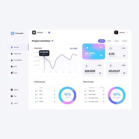 AI web dashboard