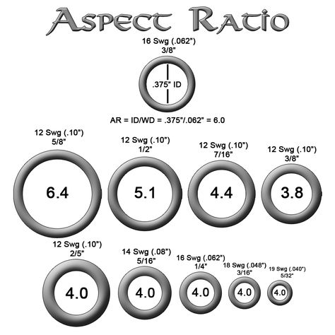 Aspect ratio is one of the most important concepts of chain maille to understand, and can also be one of the most difficult to understand. Aspect ratio is important for selecting the right ring for...