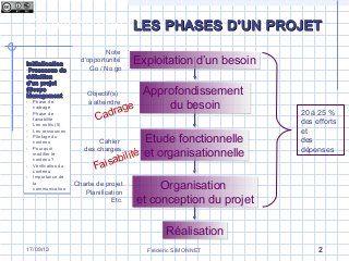 Les Differentes Phases D Un Projet La Phase D Initialisation In 2020 Bullet Journal Journal
