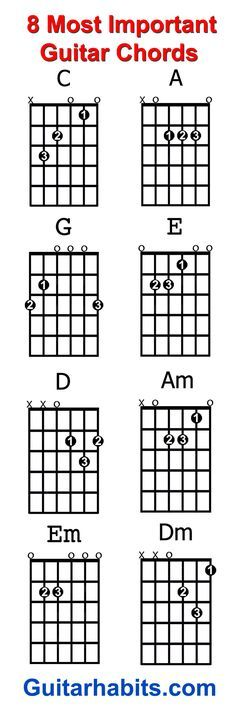 Guitar chord charts poster, has the seven basic guitar chords with ...