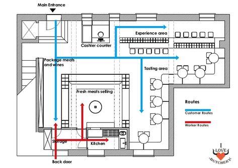 Butchery Floor Plan Pictures Floor Plans Apartment Floor Plans Store Layout