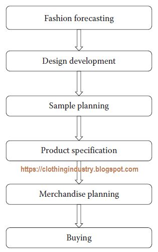 Process flow of a fashion merchandiser Apparel Merchandising - merchandiser job description