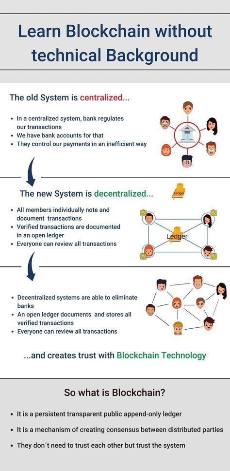 Basics of Blockchain Technology: Best Explanation In Plain English!