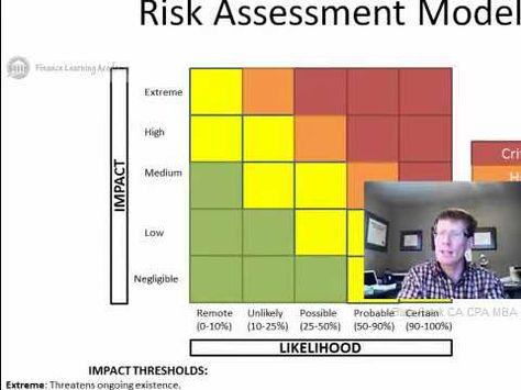 5 Risk Assessment COSO ERM Framework Riesgo operarivo Pinterest - risk assessment