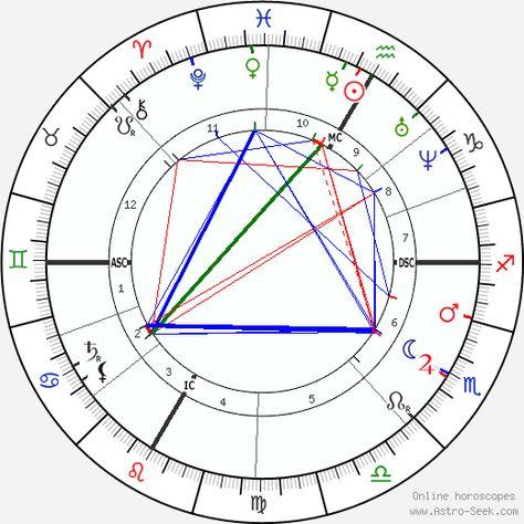 Jules Verne Astro Birth Chart Horoscope Date Of Birth Verne