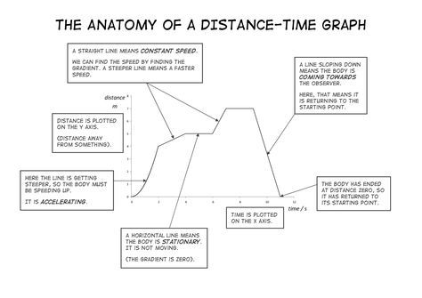 Distance Time Graph Google Search Distance Time Graphs Sped Math Graphing