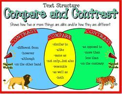 Great poster for structuring an expository piece; reading or writing