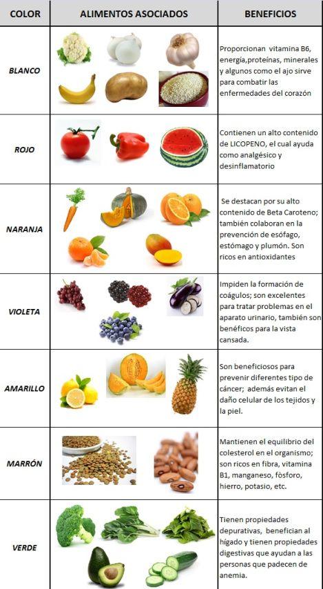 El Poder De Los Colores En La Alimentación Beneficios De Alimentos Combinación De Alimentos Tabla Nutricional De Alimentos