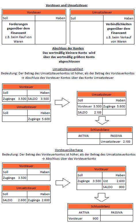 Vorsteuer Umsatzsteuer Verbuchung In Der Schlussbilanz Buchfuhrung Lernen Buchhaltung Lernen Bwl Studium