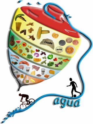 Resultado De Imagen Para Trompo Alimenticio Para Colorear Alimentos Alimentos Para Colorear Alimentacion