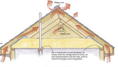 Close Off Gable Vents Q As Built The Attic Of Our 22 Year Old House Was Ventilated With Gable Vents And Soffit Vents We Gable Vents Attic Vents Roof Vents