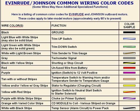 a62b9c184d580fd3ff178e489a893441 color codes knowledge evinrude wiring harness color code nautical knowledge items johnson wiring color codes at bayanpartner.co