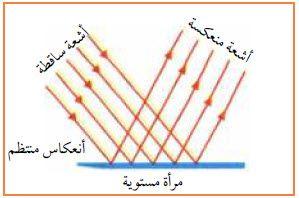 قانون الانعكاس الأول والثاني في الفيزياء Mobile Wallpaper Wallpaper