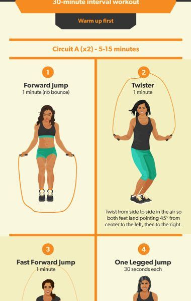 Jump Rope Exercise Guide Infographic Best Infographics Jump Rope Workout Rope Exercises Jump Rope