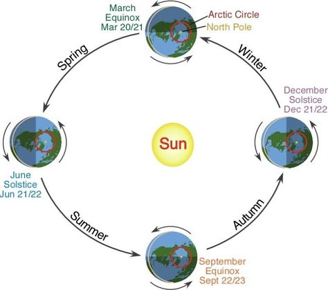 THE EARTH IS HOTTEST WHEN IT IS FURTHEST FROM THE SUN ON ITS ORBIT, NOT WHEN IT IS CLOSEST