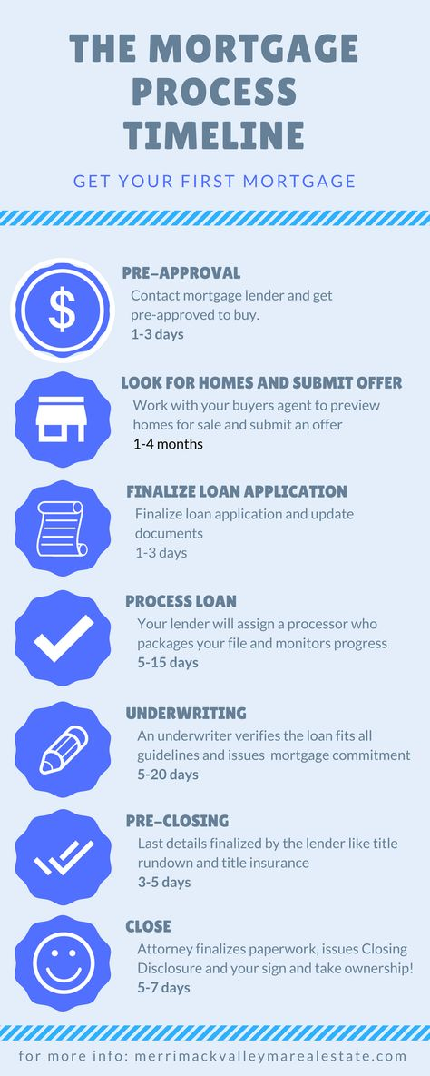 Getting Your First Mortgage When Buying Your First Home